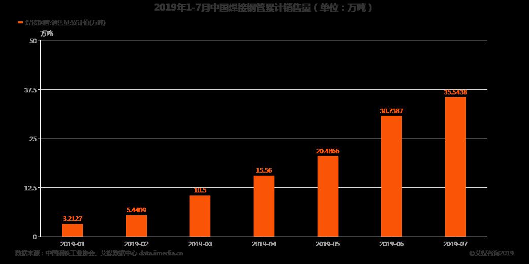 2019年7月中国焊接钢管累计销售量达35.5万吨