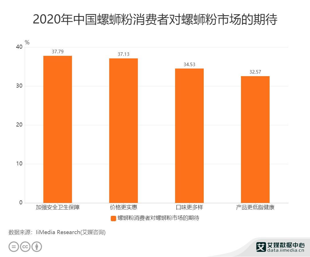 2020年中国螺蛳粉消费者对螺蛳粉市场的期待