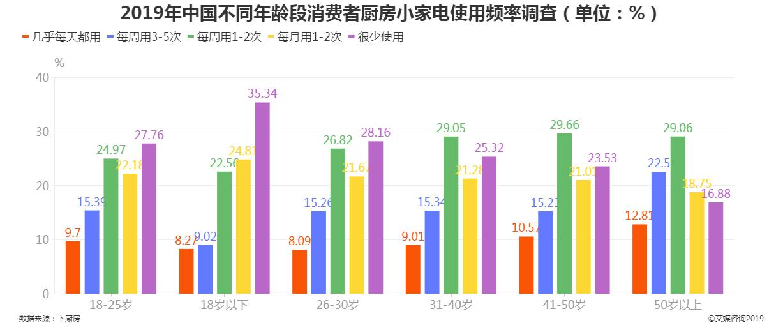 2019年中国不同年龄消费者厨房小家电使用频率调查