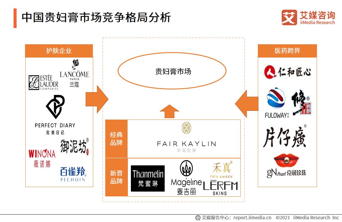 中国贵妇膏市场竞争格局分析
