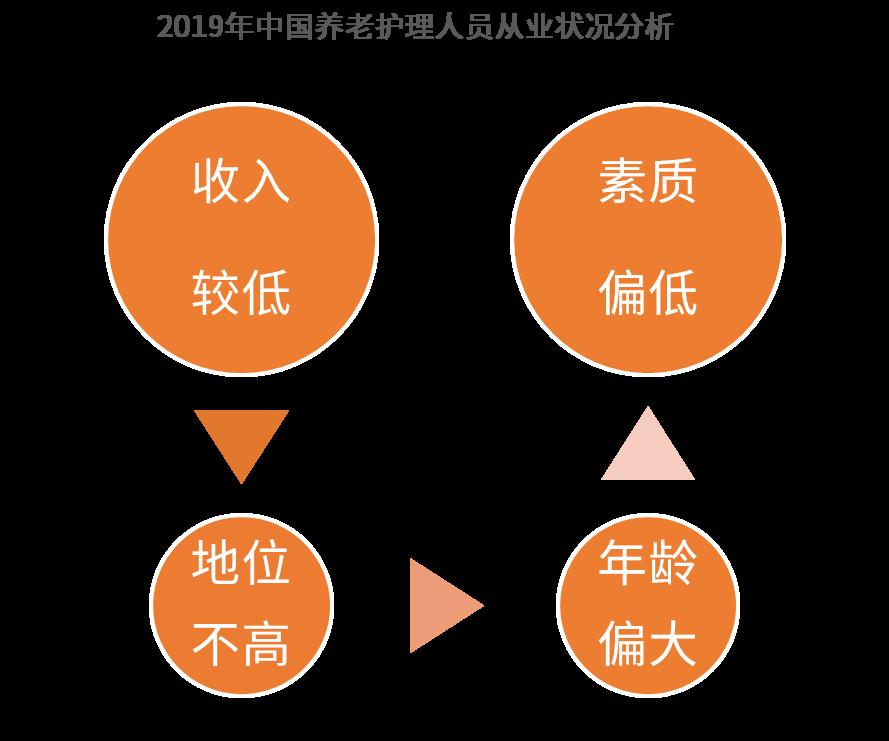 2019年中国养老护理人员从业状况分析