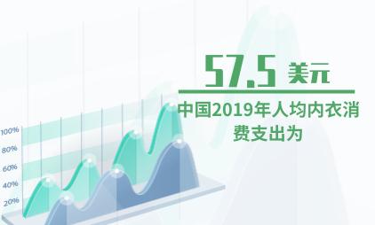 内衣行业数据分析:中国2019年人均内衣消费支出为57.5美元