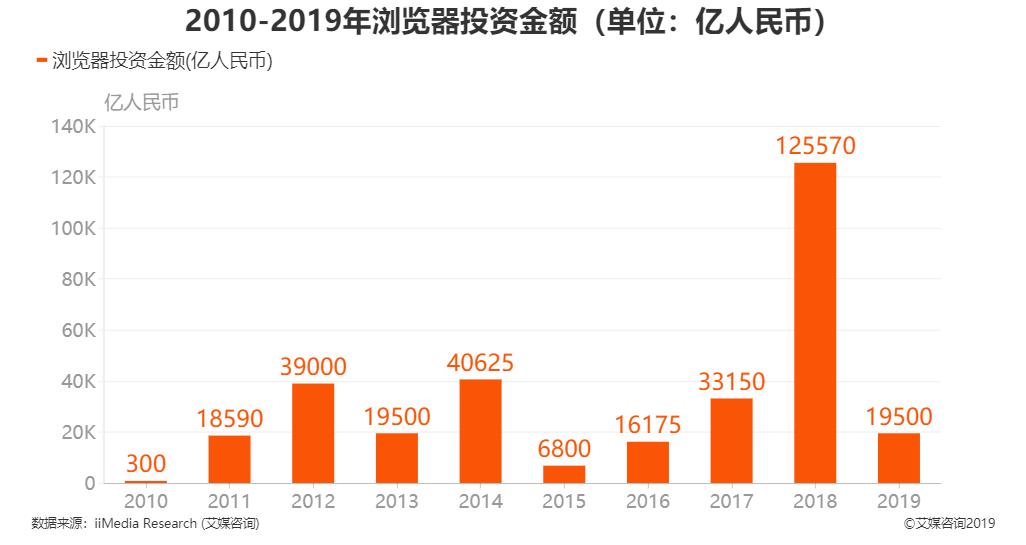 2010-2019年中国浏览器投资金额