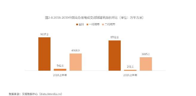 中国商业地产发展现状、困境与趋势探究