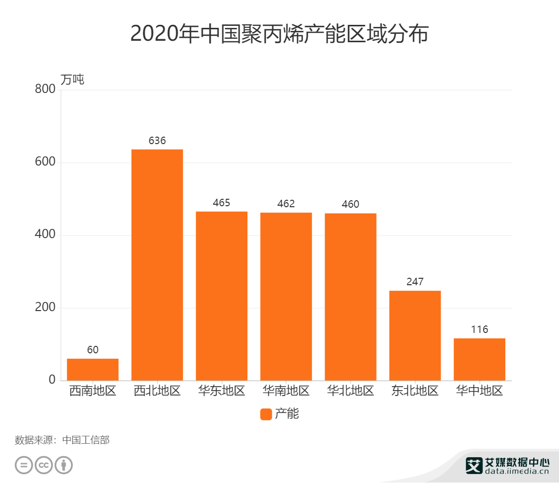2020年中国聚丙烯产能区域分布
