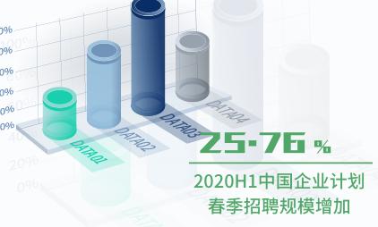 招聘行业数据分析:2020H1中国25.76%企业计划春季招聘规模增加