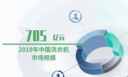 家电行业数据分析:2019年中国洗衣机市场规模达705亿元