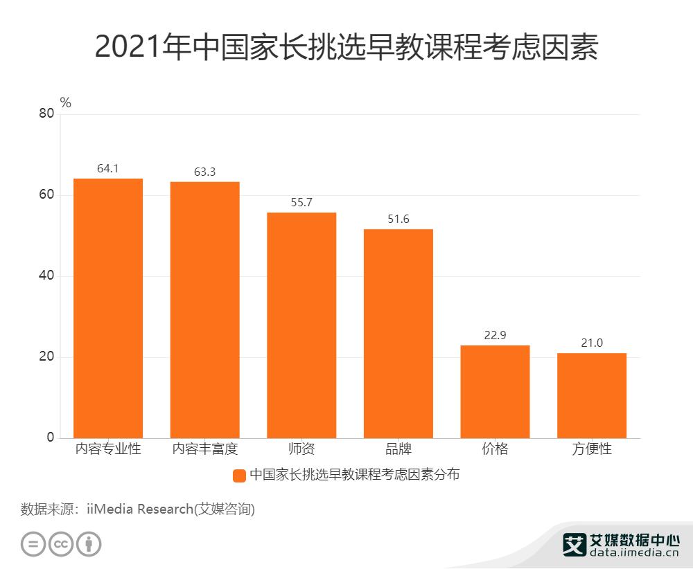 2021年中国家长挑选早教课程考虑因素