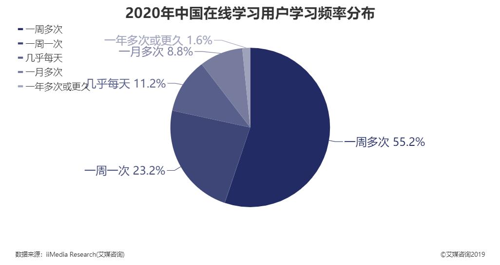 2020年中国在线学习用户学习频率分布
