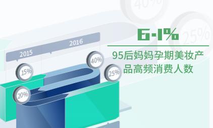 母婴行业数据分析:2020中国95后妈妈孕期美妆产品高频消费人数为6.1%