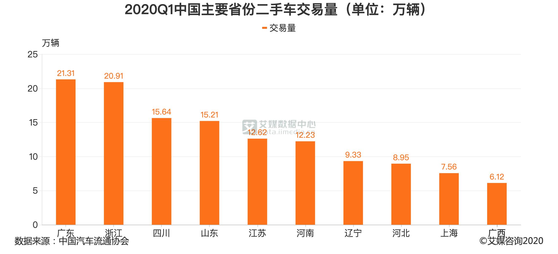 2020Q1中国主要省份二手车交易量(单位:万辆)