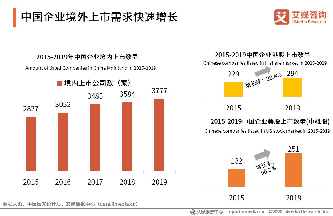 中国企业境外上市需求快速增长