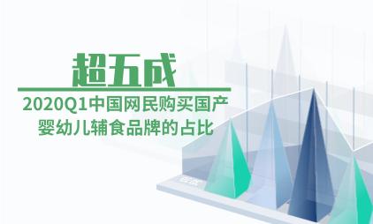 母婴行业数据分析:2020Q1中国网民购买国产婴幼儿辅食品牌的占比超过五成