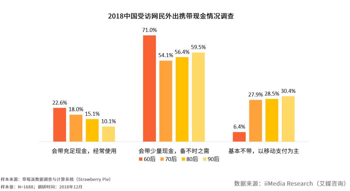 中国线下消费支付行为调查:超六成网民每日有60%以上金额使用移动支付