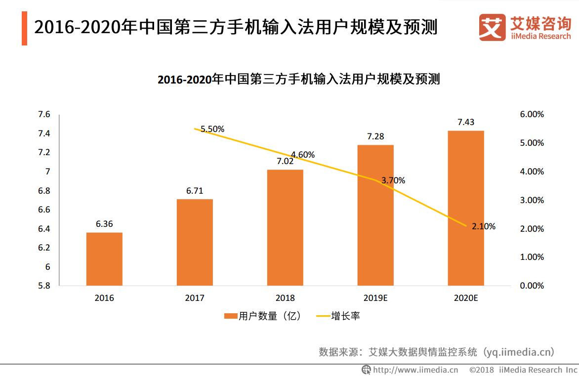 2019中国第三方手机输入法用户数量将达7.28亿人