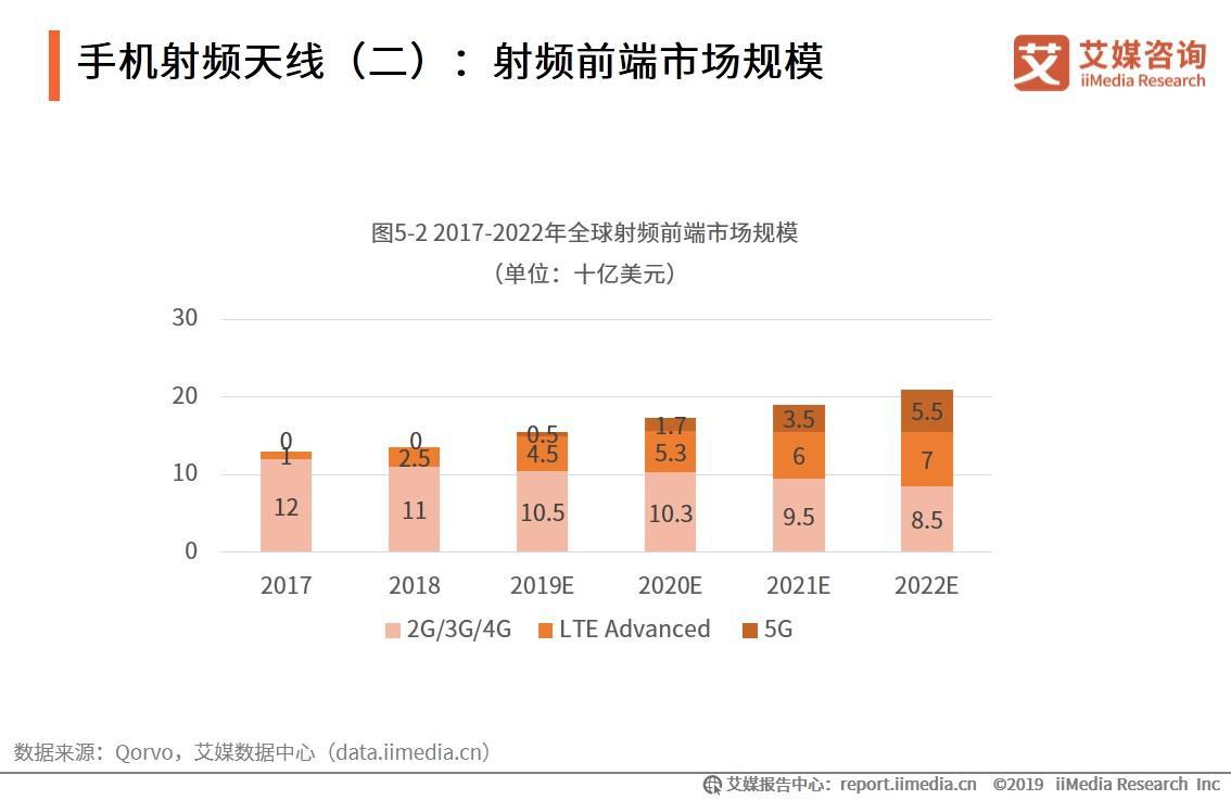 手机射频天线:射频前端市场规模