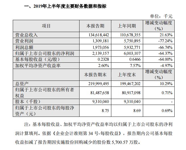 业绩快报丨苏宁易购2019上半年净利润为21.39亿元,将发力加快布局全场景零售