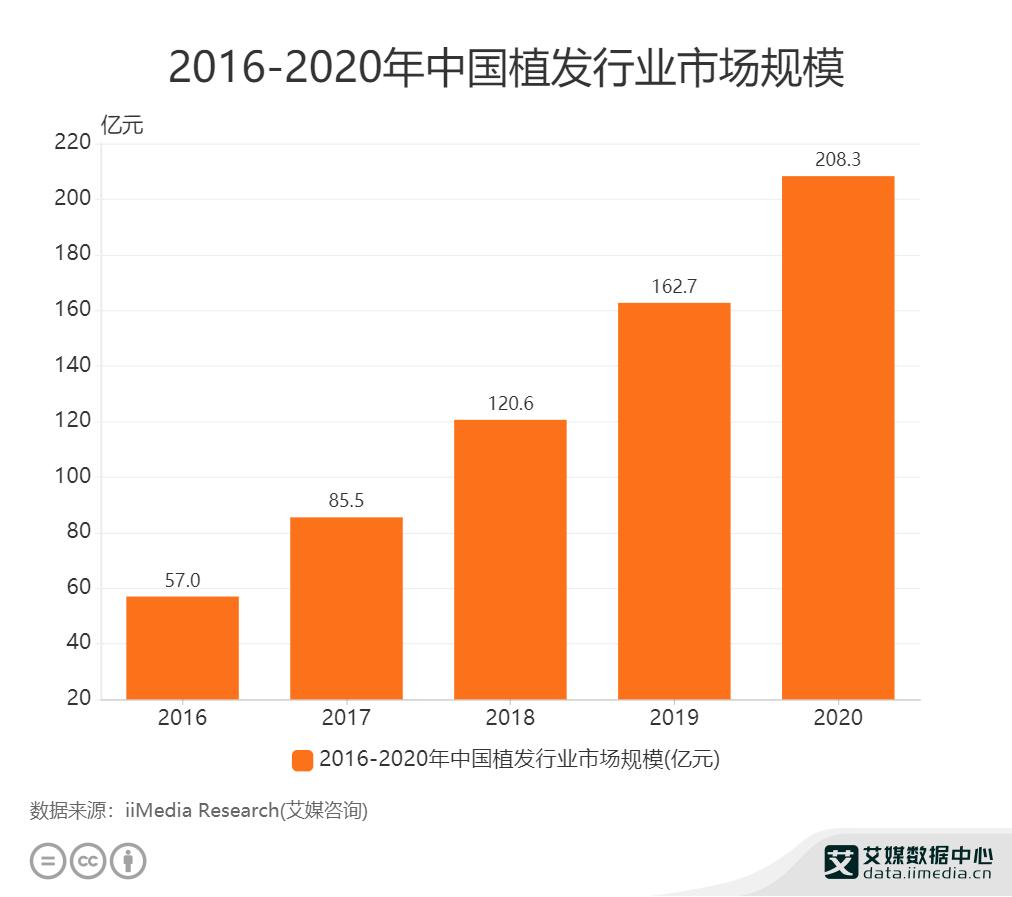 2016-2020年中国植发行业市场规模.png