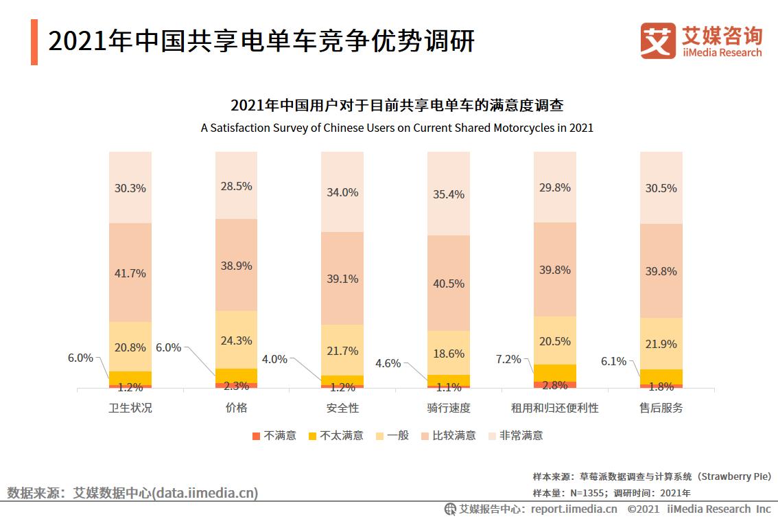 2021年中国共享电单车竞争优势调研