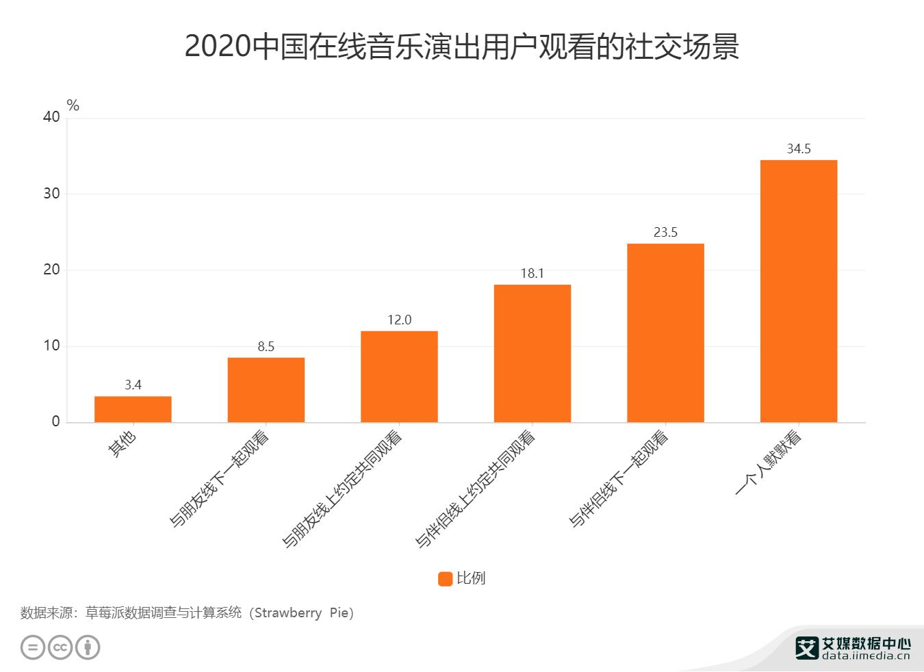 2020中国在线音乐演出用户观看的社交场景