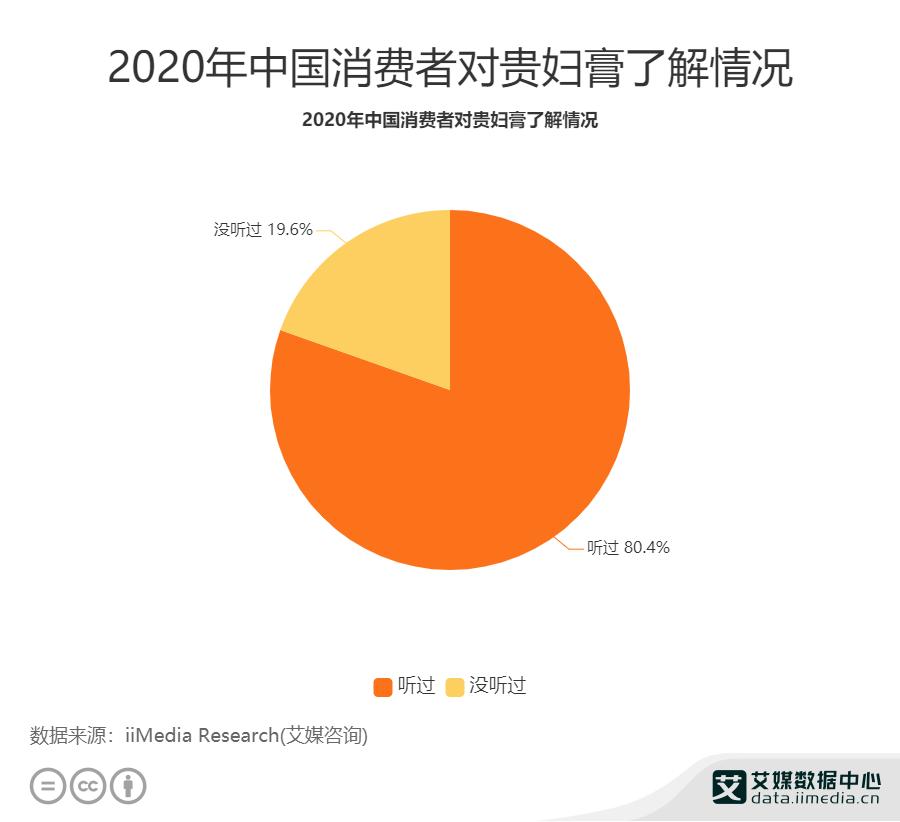 2020年中国消费者对贵妇膏了解情况
