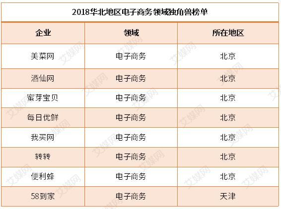 行业情报 2018华北地区电子商务独角兽榜单揭晓!北京天津8家企业登榜
