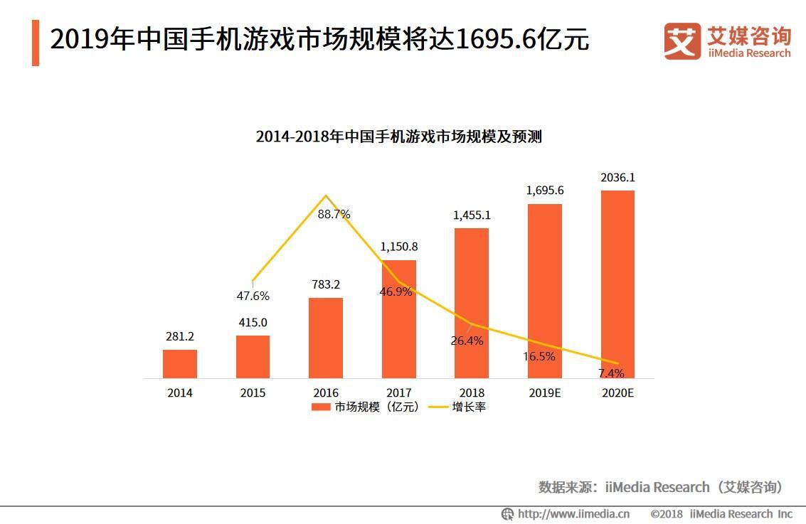 2019年中国移动游戏行业市场规模将达到1695.6亿元