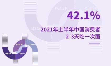 面馆行业数据分析:2021年上半年中国42.1%消费者2-3天吃一次面