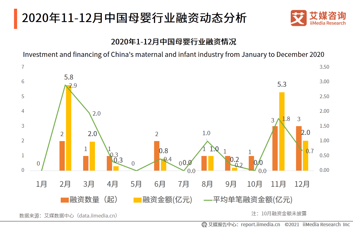 2020年11-12月中国母婴行业融资动态分析