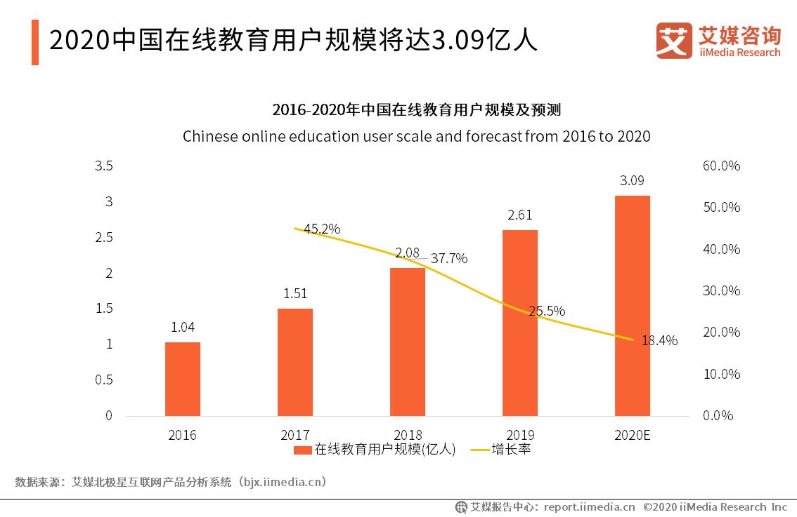 2020中国在线教育用户规模将达3.09亿人