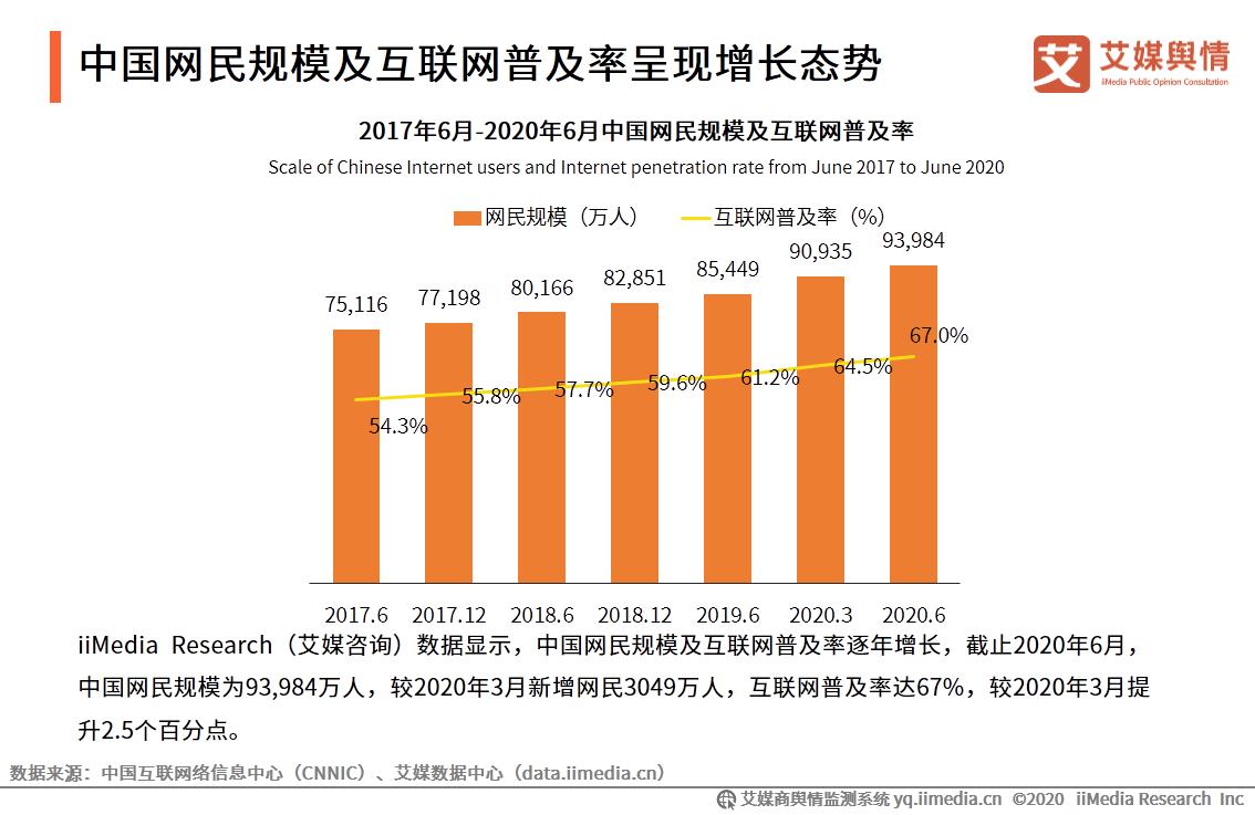 中国网民规模及互联网普及率呈现增长态势
