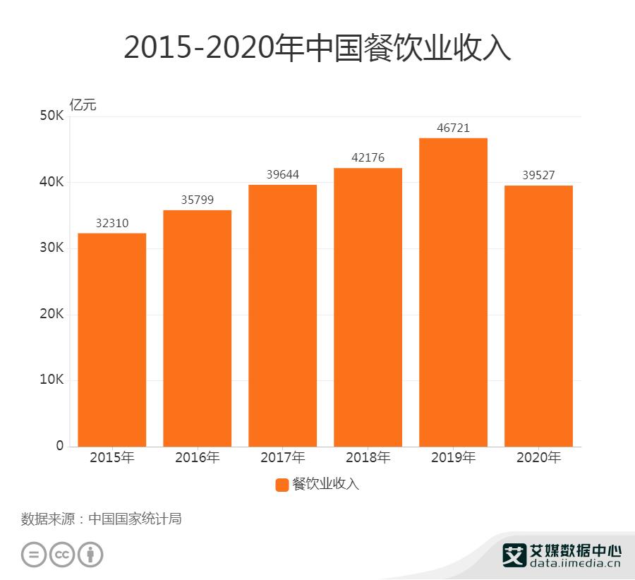 2020年中国餐饮业收入39527亿元