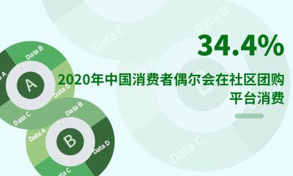 社区团购行业数据分析:2020年中国34.4%消费者偶尔会在社区团购平台消费