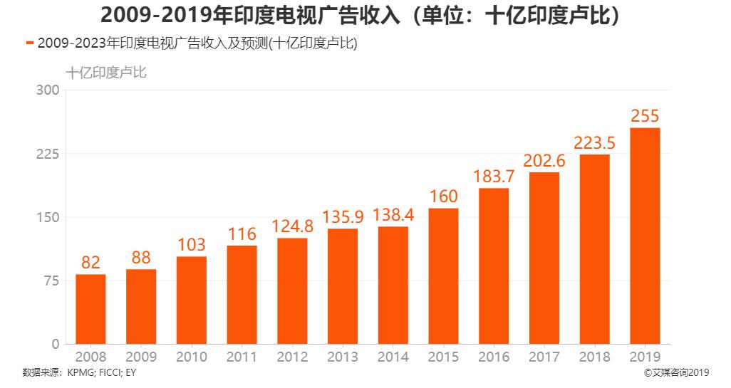 2009-2019年印度电视广告收入