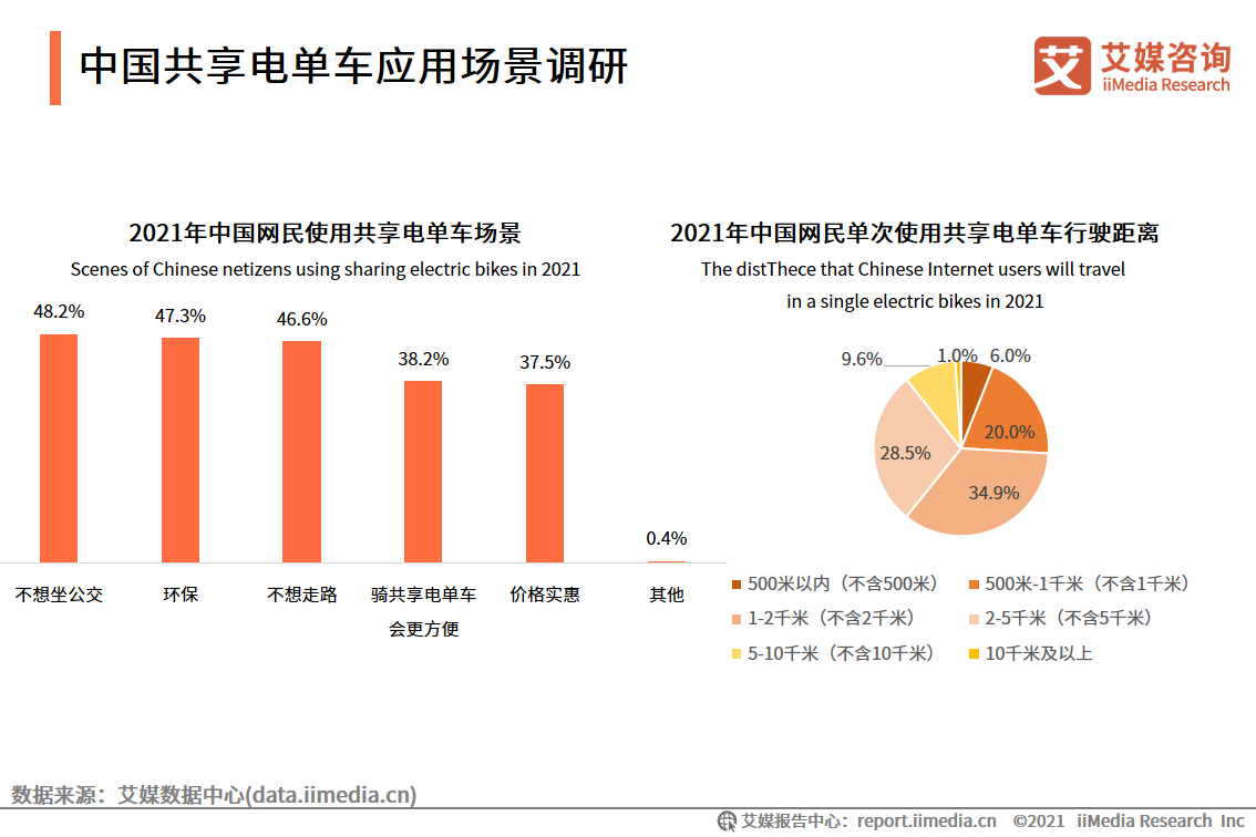 中国共享电单车应用场景调研