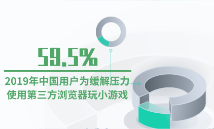 小游戏行业数据分析:2019年中国59.5%用户为缓解压力使用第三方浏览器玩小游戏