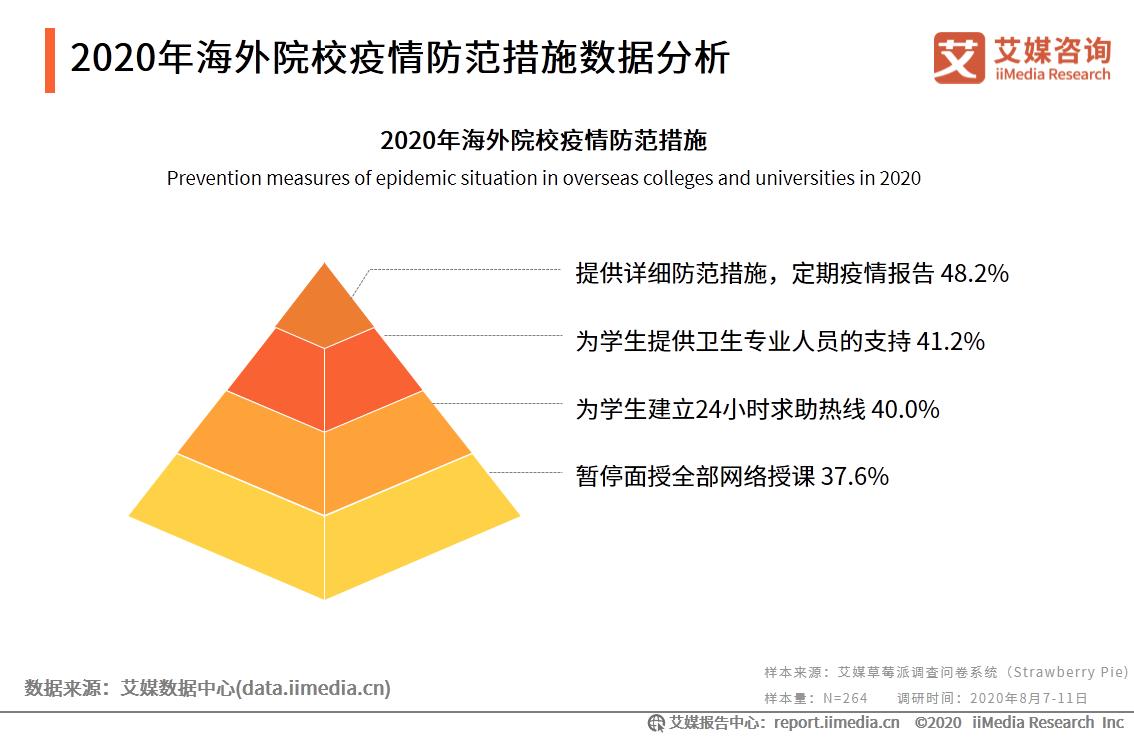 2020年海外院校疫情防范措施数据分析