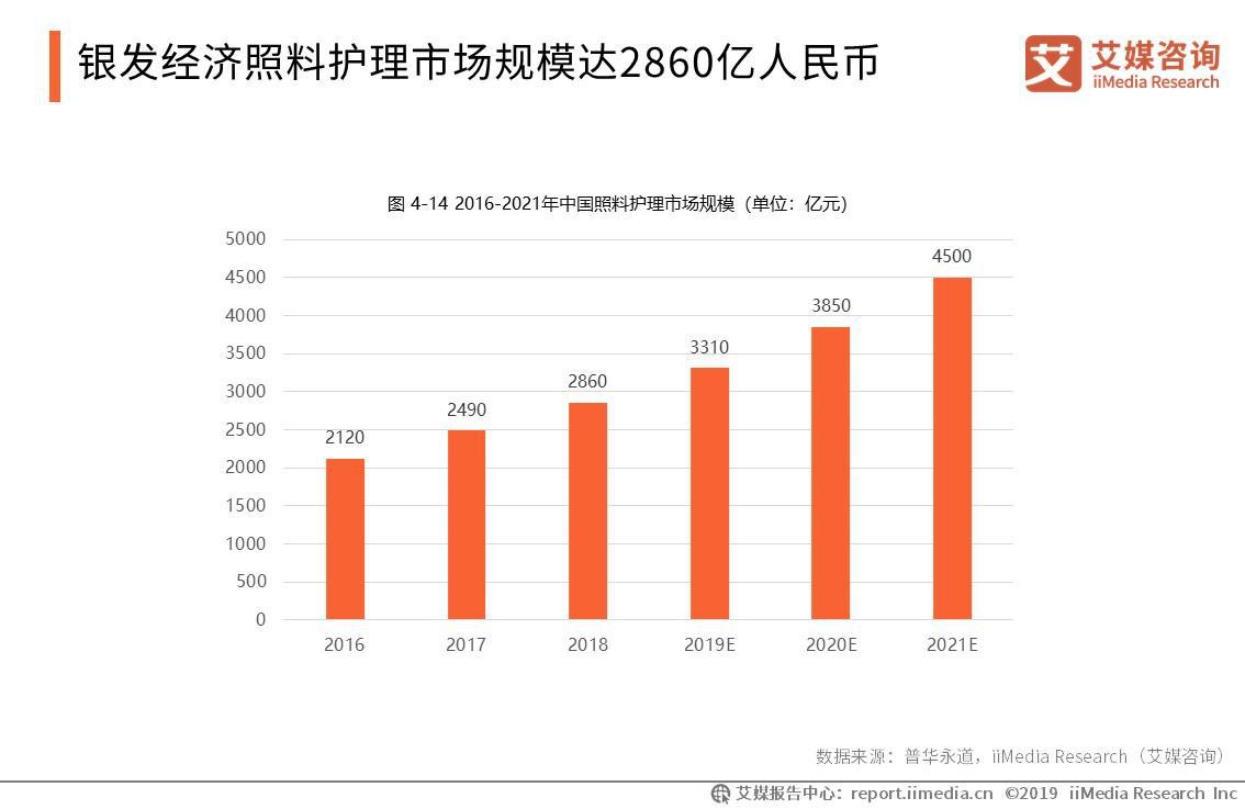 2019年中国银发经济照料护理市场规模将达3310亿元
