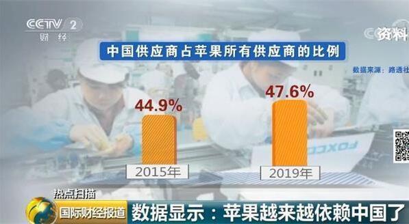 苹果越来越依赖中国了,新iPhone 即将亮相,加征关税或致苹果损失50亿美元