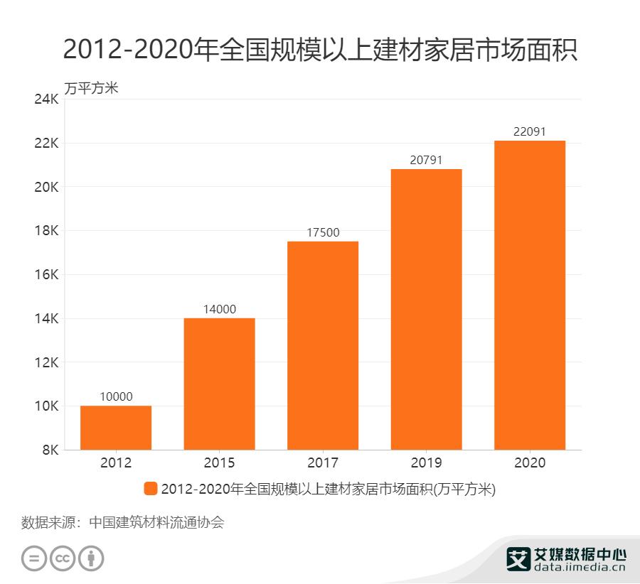2012-2020年全国规模以上建材家居市场面积
