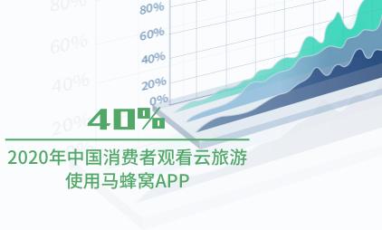 短视频行业数据分析:2020年中国40%消费者观看云旅游使用马蜂窝APP