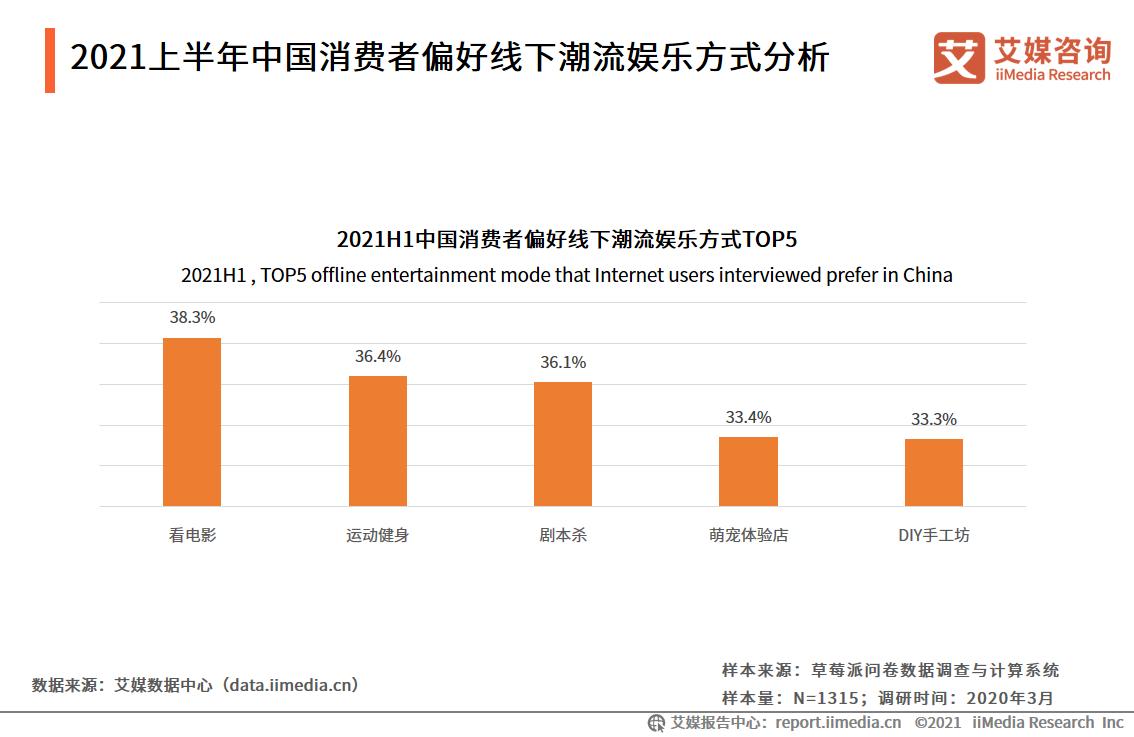 2021上半年中国消费者偏好线下潮流娱乐方式分析