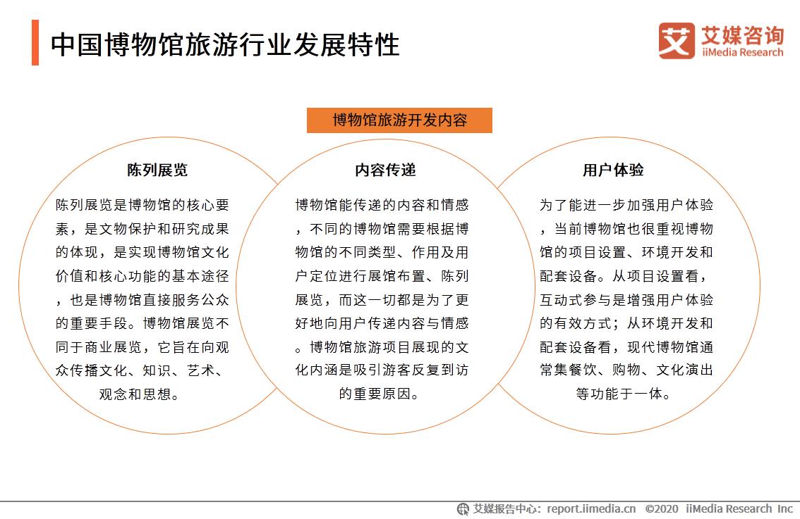 中国博物馆旅游行业发展特性