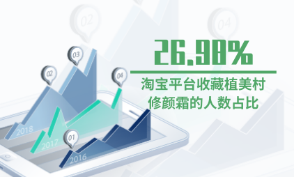 彩妆行业数据分析:淘宝平台收藏植美村修颜霜的人数占比为26.98%