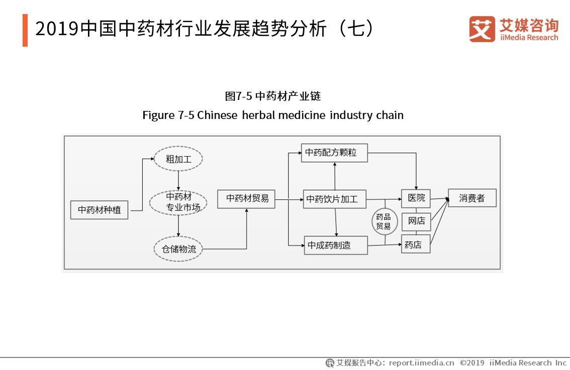 2019中国中药材行业发展趋势分析(七)