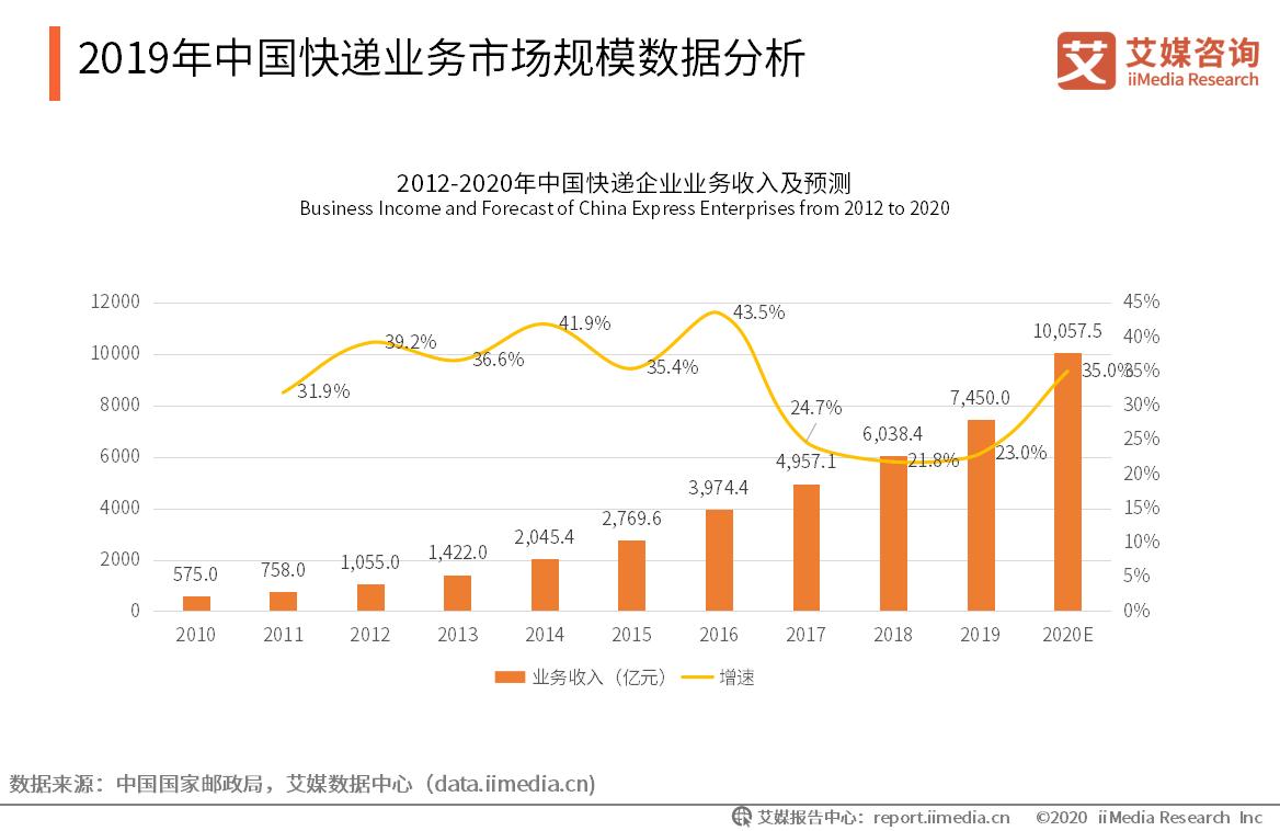 2019年中国快递业务市场规模数据分析
