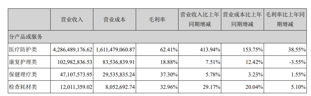 """英科医疗:上半年最强""""黑马"""",净利暴涨2611.87%"""