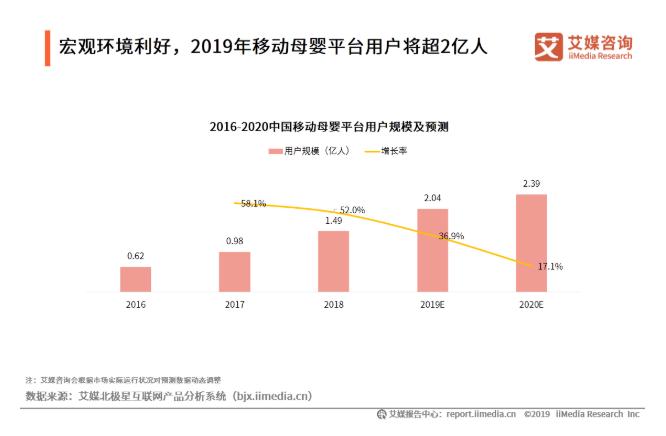 2019中国综合母婴平台发展现状与趋势剖析