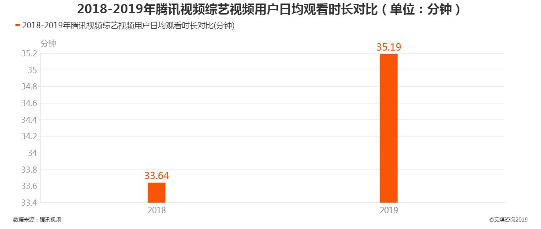 2018-2019年腾讯视频上线节目数量对比情况