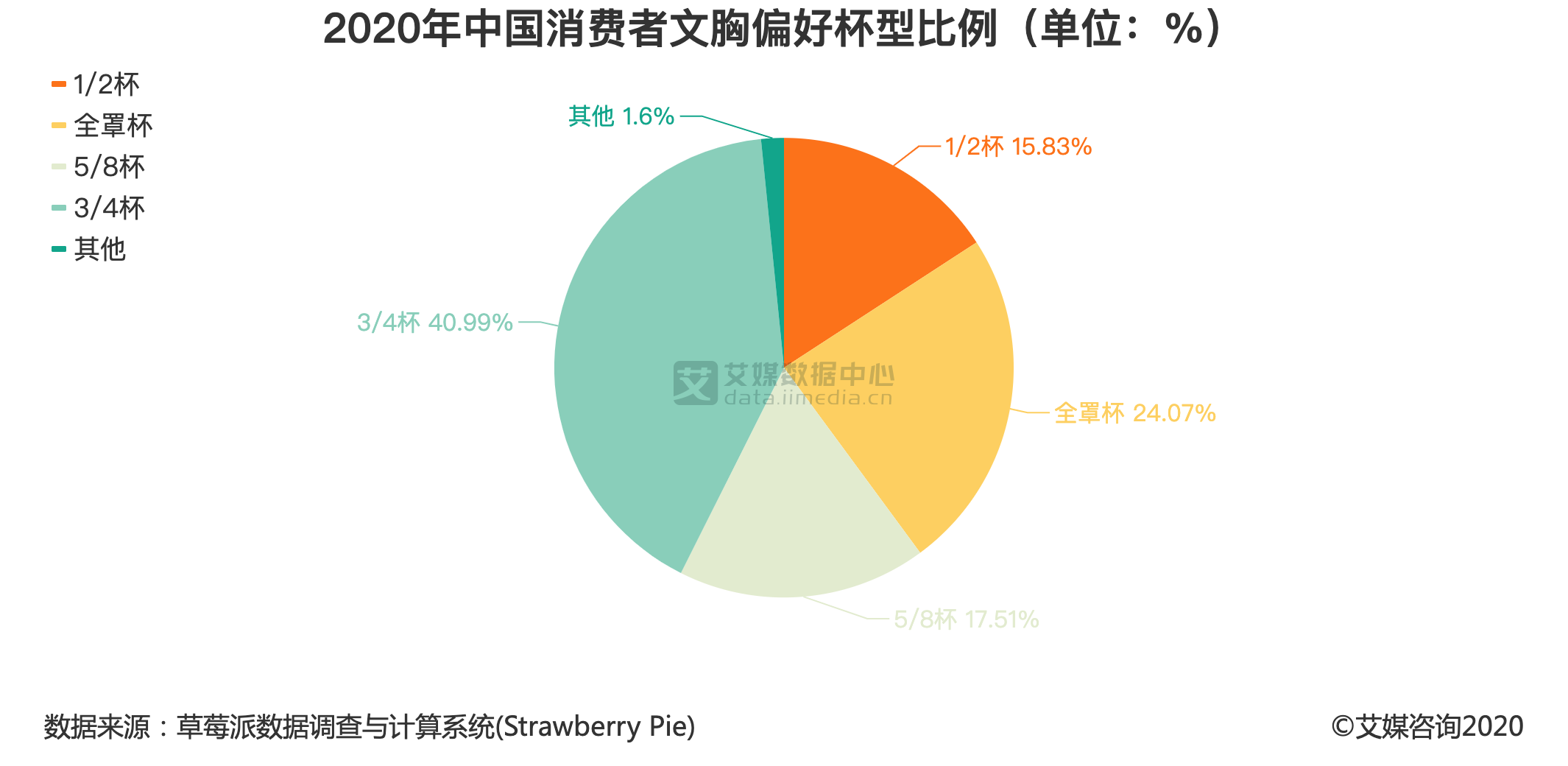 2020年中国消费者文胸偏好杯型比例(单位:%)